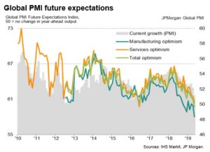 Global PMI future expectations